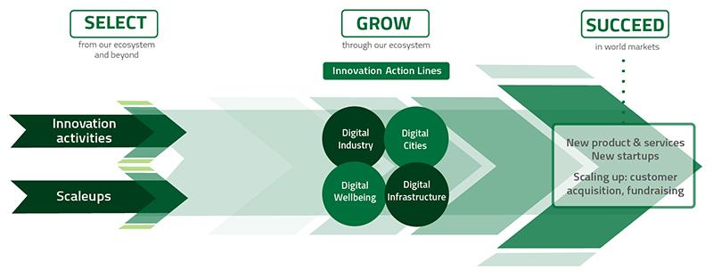 EIT Digital Innovation and Entrepreneurship funnel