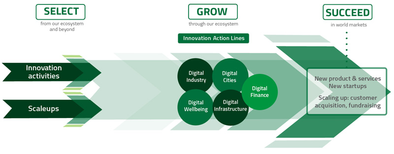 EIT Digital Innovation and Entrepreneurship funnel