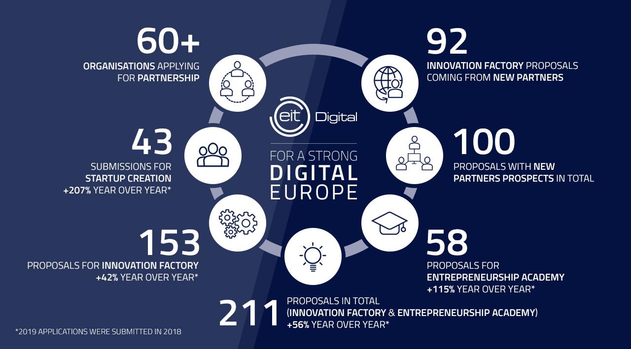EIT Digital 2020 infographic