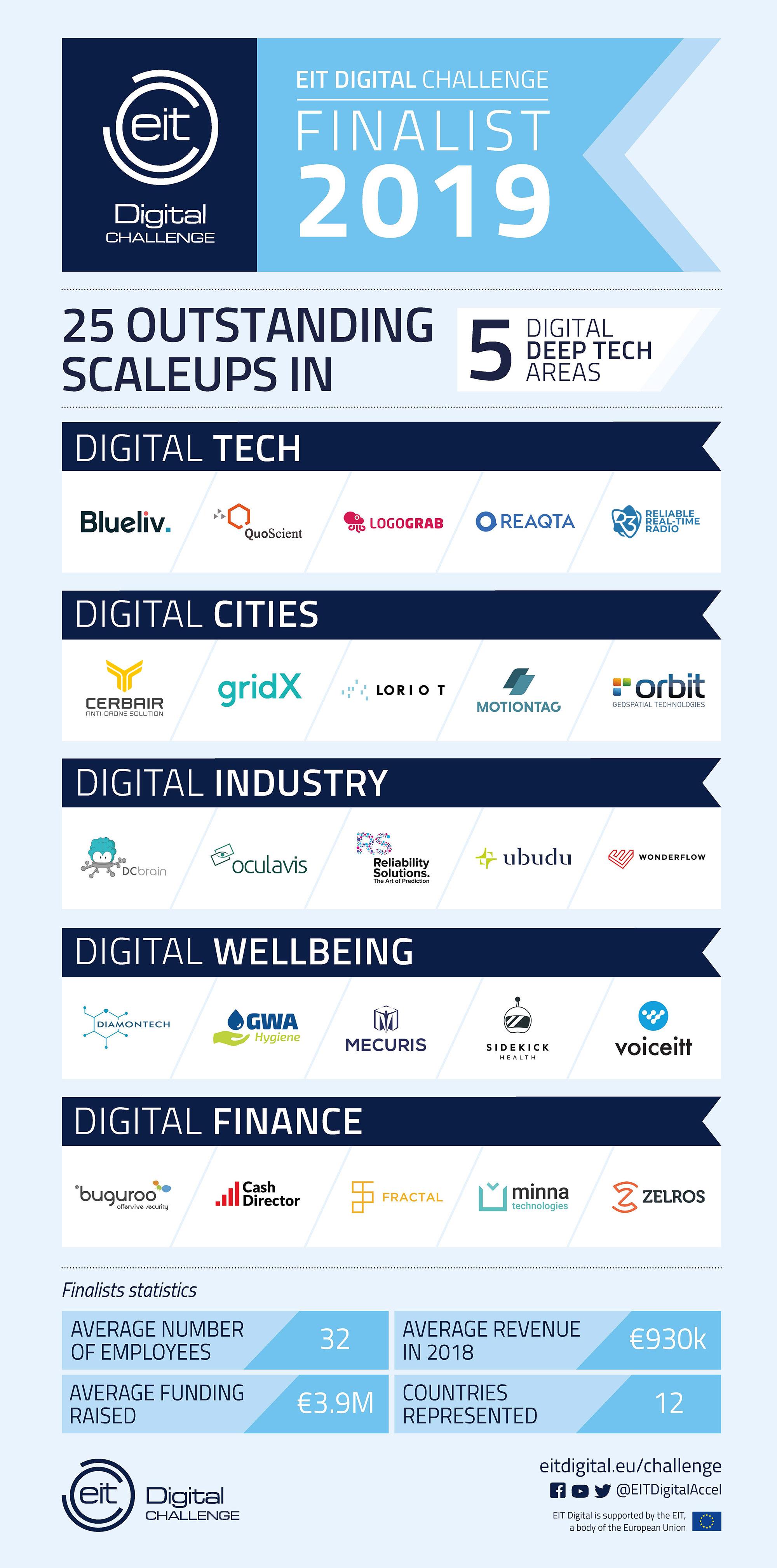 EIT Digital Challenge 2019 Finalist