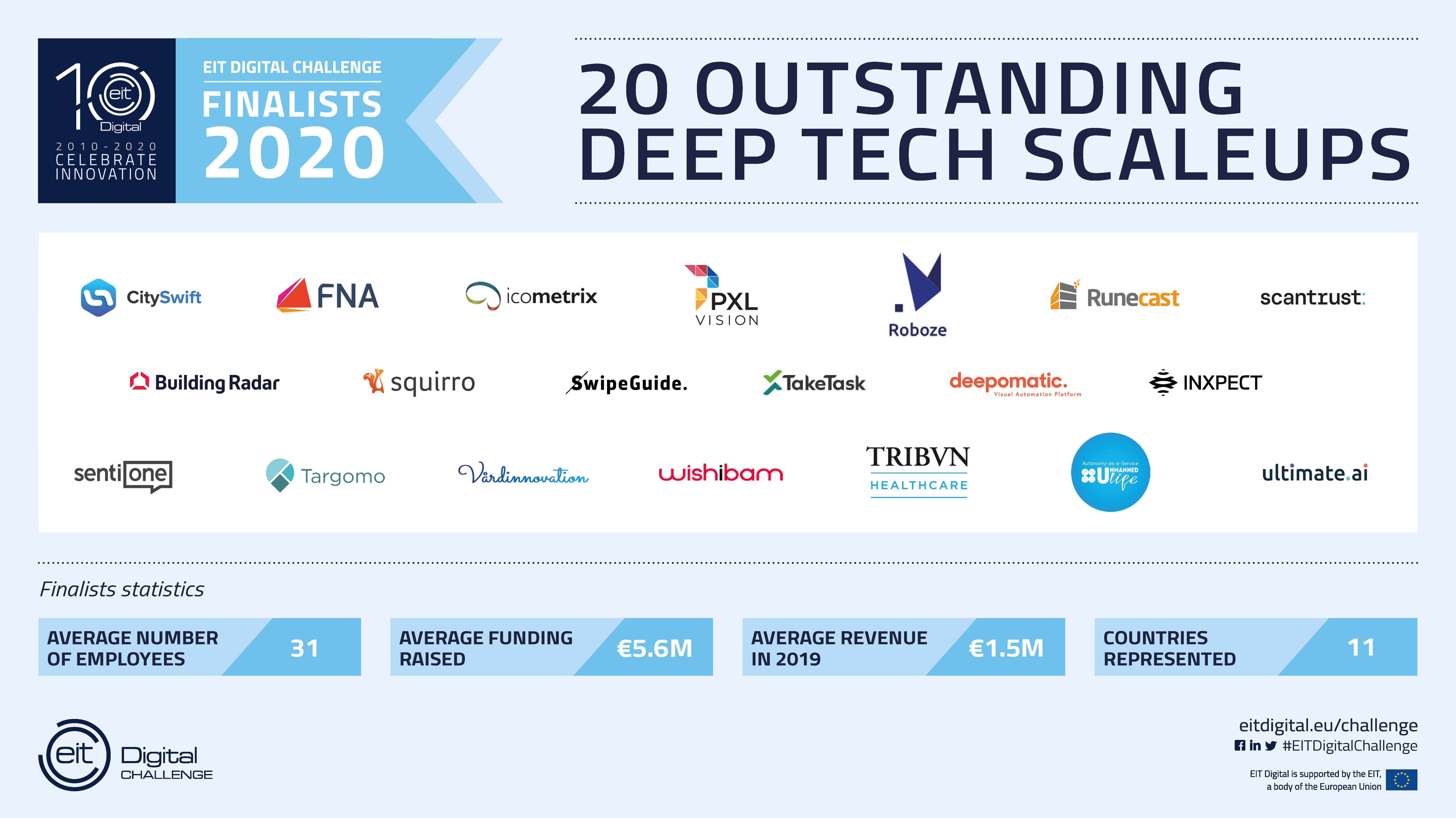 EIT Digital Challenge Finalists 2020